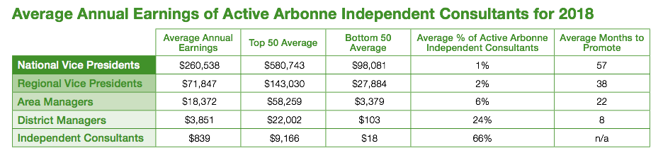 How much money can you really make working for MLM Arbonne