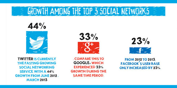 growth-of-social-media-2013-2