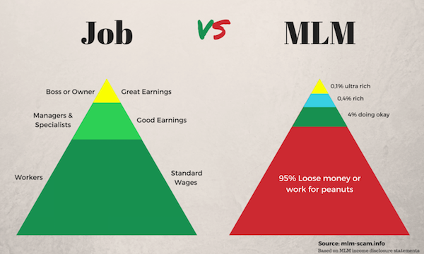 This Is A Far More Accurate Comparison Of Working For An MLM And Traditional Paid Job